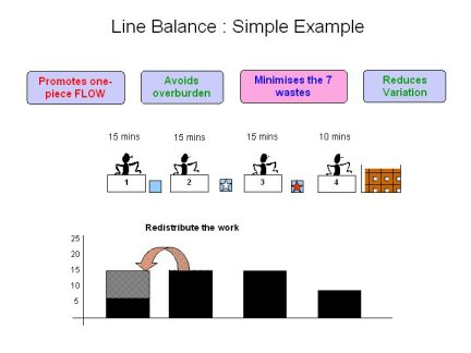 line balancing, re distribution of work