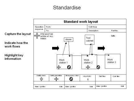 Standard Work layout