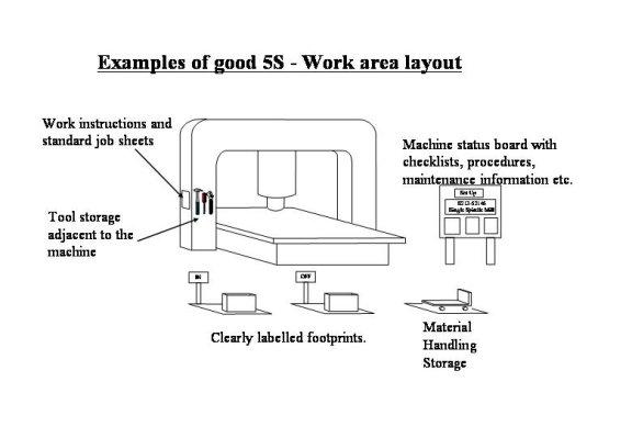 5S example
