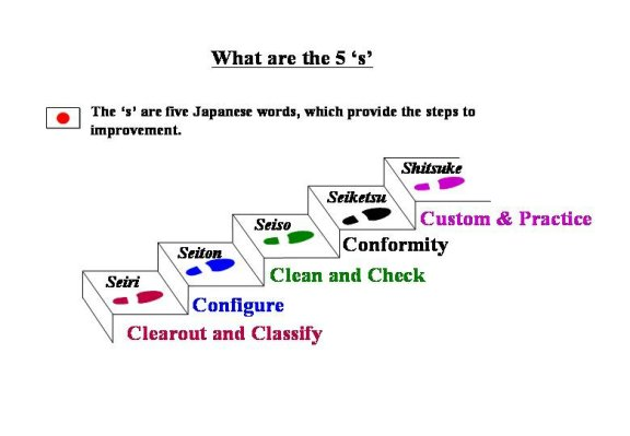 5S graphic