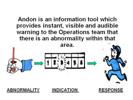 andon, or stop call wait