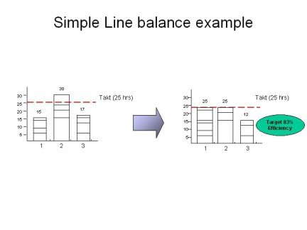line balancing, removing overburden and unevenness