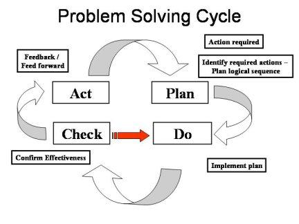problem solving PDCA