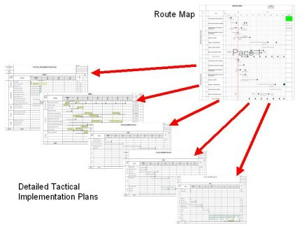 business route map and tactical implementation plans