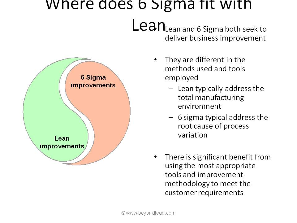 Six sigma and lean