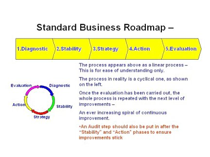 lean assessments give you a clear starting point for your lean journey
