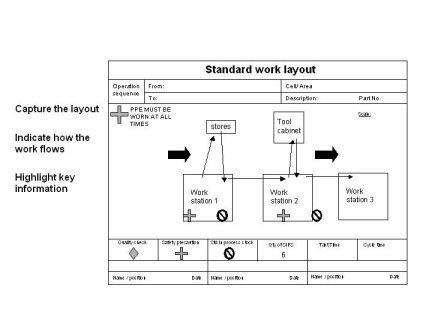 standard work diagram