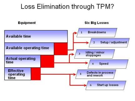 tpm, total productive maintenance
