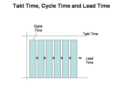 Takt Time, the pre requisite to all lean manufacturing
