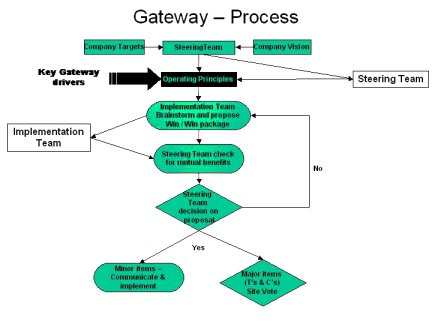Gateway process for the smooth implementation of lean manufacturing