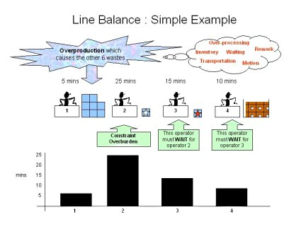 Line balancing or yamazumi simple example