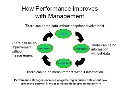 performance management system overview