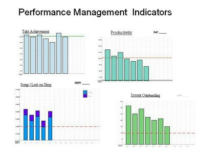performance management system measure