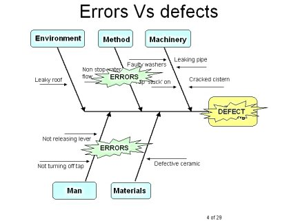 poka yoke or error proofing