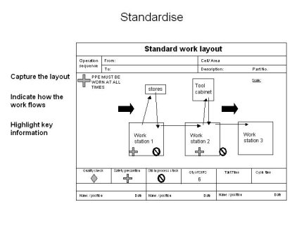 Standard Work layout