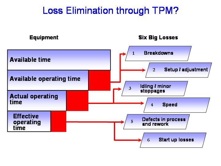 tpm 6 big losses