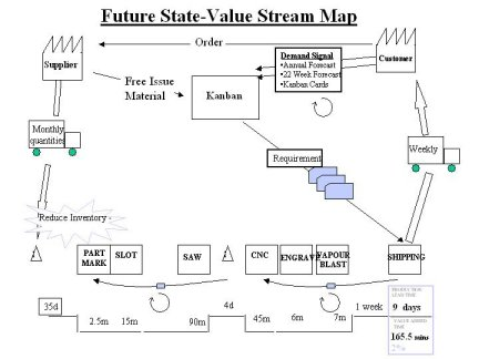 value stream map future state