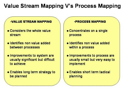 Difference between value stream mapping and process mapping