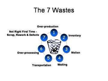 7 wastes