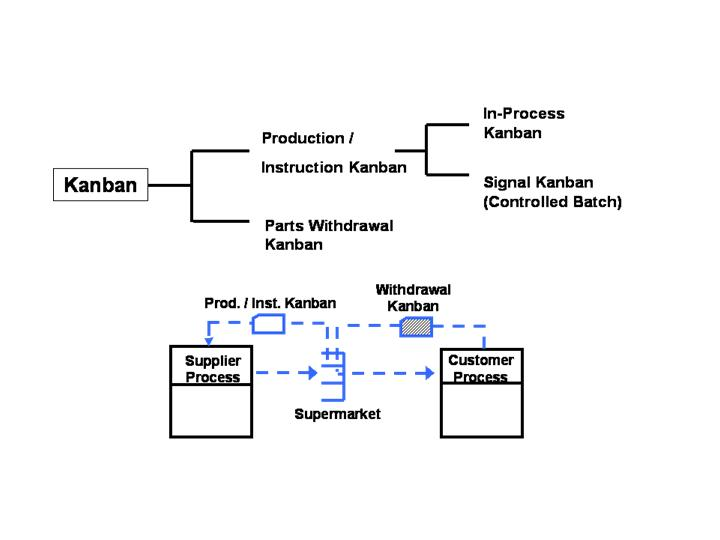 What Is Kanban And What Are The Different Types