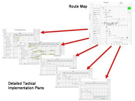 Tactical implementation plan cascade