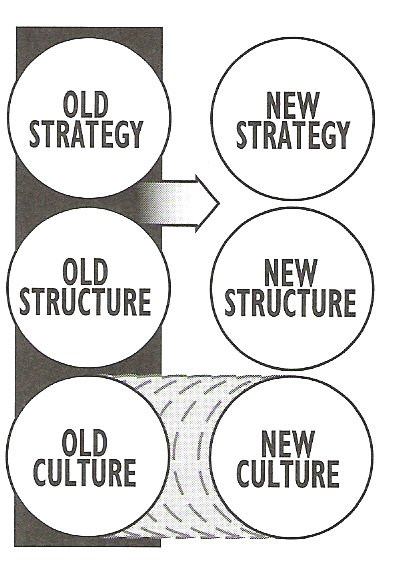 corporate culture, the reason behind lean failures