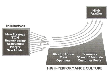 corporate culture, the reason behind lean failures