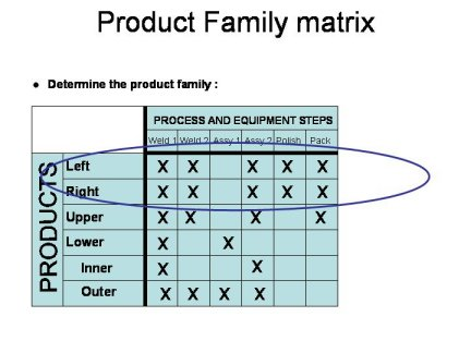 Product family matrix used in production of current state value stream mapping pic